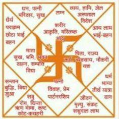 Astrology Astrology Hindi, Astrology Books, Astrology And Horoscopes, Astrology Chart, Sanskrit Quotes, Sanskrit Mantra, Vedic Mantras, Hindu Mantras, Shri Yantra