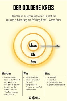 Wenn Du weißt, warum Du etwas tust, dann wirst Du es auch erfolgreich tun… If you know why you are doing something, then you will do it successfully … Self Development, Personal Development, Psychology Quotes, Change Management, Business Motivation, Design Thinking, Social Work, Self Improvement, Good To Know