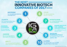 The Most Innovative Biotech Companies of 2017 http://igeahub.com/2017/03/06/the-most-innovative-biotech-companies-of-2017 #pharma