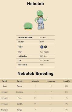 Nebulob