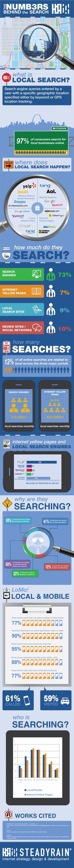 #Local #Search... sometimes is so difficult to explain... (#infographic)