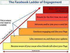 Facebook Ladder of Engagement
