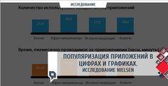 Популяризация приложений в цифрах и графиках. Исследование Nielsen - http://mr.kg/E - #Nielsen, #Исследование, #Приложения