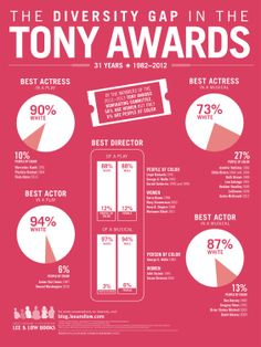 Infographic demonstrating the number of Tony award-winning men in comparison to women.