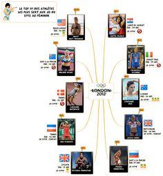 JO 2012 : Top 10 des athlètes les plus sexy