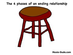 The 4 phases of an ending relationship