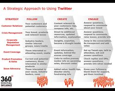 A strategic approach to using Twitter