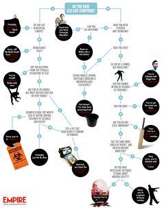 Movie Plague Flow Chart