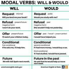 Diferencias entre dos verbos modales comunes.
