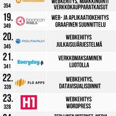 Top 45 it ja digipalvelutarjoajat markkinapaikassa!
