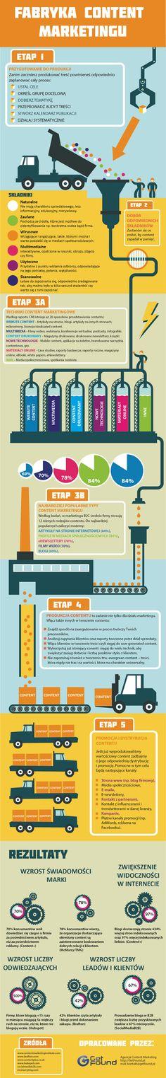 Jak wyprodukować dobre treści w ramach Content Marketingu? Podpowiedzi możemy poszukać przyglądając się infografice przygotowanej przez GetFound. http://121marketing.pl/przeczytane/jak-przygotowac-dobry-content/