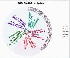 Diagnostic Axis