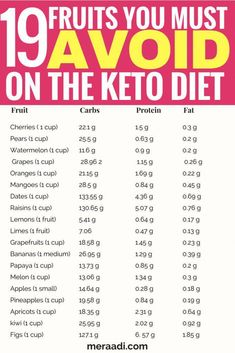 This is a list of 75 food you must avoid on the keto diet . - Lose weight quickThis is a list of 75 food you must avoid on the keto diet to get into ketosis and lose weight. These foods range from fruits, sweeteners, beans and legumes, cereals, Diet Ketogenik, Keto Diet Guide, Ketogenic Diet Meal Plan, Keto Meal Plan, Diet Meal Plans, Keto List Of Foods, Diet Meals, Diet Recipes, Lchf Diet