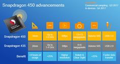 Snapdragon 450 announced with 60FPS video, dual cameras, USB 3.0 and more