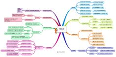 This is a more simplified version of a parts of speech mind map I previously uploaded. This version has less explanation and focuses more on showin…