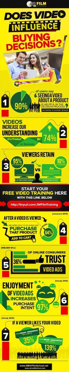 Infografia - Como afecta el video marketing a la decision de compra del usuario - Social With it