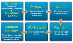 We provide assignment help solved by the experts who have vast experience in their subjects.