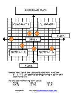 3 pages of interactive notes and practice on the Coordinate Plane including: vocabulary, an interactive coordinate plane, and a reference sheet for your math journal or notebook.