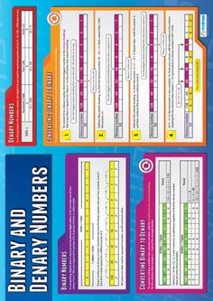 Our Binary and Denary Numbers Poster is a really useful resource for students who are trying to understand how to convert between denary and binary data. Computer Basics, Computer Class, Computer Internet, Computer Technology, Science Resources, Teaching Science, Science Education, Teaching Resources, Teaching Ideas