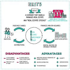 What are REITs?A Real Estate Investment Trust, or REIT, is a company that owns a… What are REITs?A Real Estate Investment Trust, or REIT, is a company that owns and manages real esta… Investment Club, Investment Firms, Wealth Management, Money Management, Economics Lessons, Stock Trading Strategies, Third Grade Science, Financial Analysis, Accounting And Finance