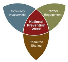 National Prevention Week Goals graphic. National Prevention Week is an annual health observance dedicated to increasing public awareness of, and action around, substance abuse and mental health issues.