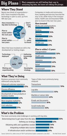 Los riesgos del Big Data para las empresas