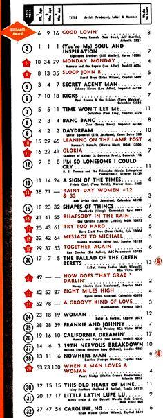 BILLBOARD national sales chart: Top 30 Singles, April 30, 1966.