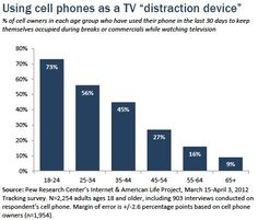 Using cell phones as a TV distraction device