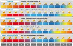 Wetter-Grafik für Thailand