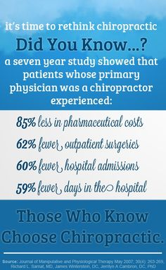 <3 It's time to rethink chiropractic.  Did You Know?... A seven year study showed that patients whose primary physician was a chiropractor experienced: 85% less in pharmaceutical costs, 62% fewer outpatient surgeries, 60% fewer hospital admissions, 59% fewer days in the hospital.  Those Who Know, Choose Chiropractic!