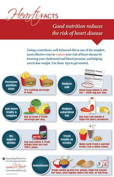 Good nutrition reduces the risk of heart disease. An infographic for Nutrition Month by Texas Heart Institute. - New Site Proper Nutrition, Diet And Nutrition, Heart Disease Diet, Heart Facts, National Nutrition Month, Carb Cycling Diet, Unhealthy Diet, Healthy Eating Habits, Healthy Living