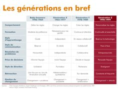 What You Need to Know When Recruiting Generation Z At A Glance, Social Networks, Business Marketing, Need To Know, Behavior, Leadership, Insight, Knowledge, Madame