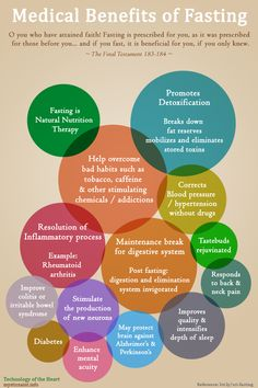 Medical Benefits of Fasting   Infographic