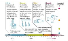 Industry the next industrial revolution - The Engineer Engineering Technology, Business Technology, New Technology, Disruptive Innovation, Innovation Strategy, Cyber Physical System, 4 Industrial Revolutions, Distributed Computing, Fourth Industrial Revolution