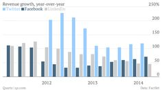 Revenue-growth-year-over-year-Twitter-Facebook-LinkedIn_chartbuilder