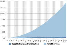 Weekly Savings Chart www.runningfromdebt.com