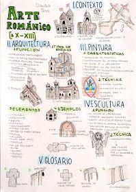 Seguimos trabajando los mapas visuales para organizar los contenidos de la asignatura Fundamentos del Arte con resultados tan buenos como... Graffiti History, Art History, Rome Activities, Visual Thinking, Timeline Design, Medieval Art, Ancient Rome, Social Science, Art Sketchbook