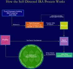 Structure of IRA for real estate Business Notes, Trust Company, Tax Free, Real Estate Business, Bank Account, Investing, Self, Activities, Writing