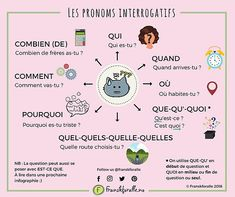 Printer DIY Building Learn French Videos For Travel Info: 5399803361 French Expressions, French Language Lessons, French Language Learning, French Lessons, French Tips, Spanish Lessons, Spanish Language, Learning Spanish, French Flashcards