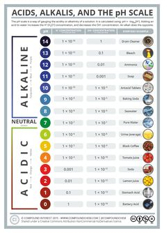 A look at PH levels with the stuff you use on a daily basis