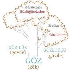 KÖKKökler, bir dili oluşturan anlamlı en küçük ve en önemli birimdir. Sözcük yapısı ile ilgili k...