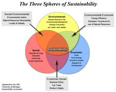 Three Spheres of Sustainability from the University of Michigan Sustainability Assessment. #Sustainable #Sustainability