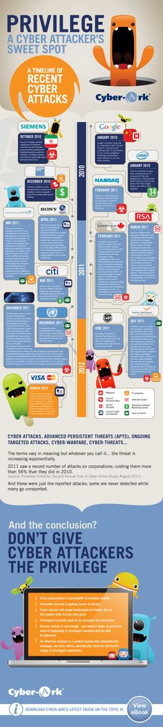 Cyber attacks on the rise!