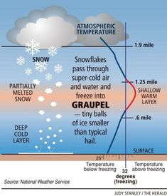 Is it sleet? No, it's graupel, a relatively obscure form of precipitation that resembles balls of Styrofoam. Learn how and why graupel forms.