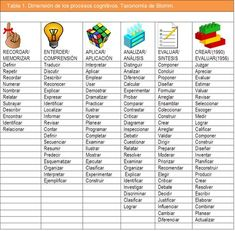 Docente Competente.: La taxonomia de Bloom.- (historia y modificaciones... Basic Spanish Verbs, How To Speak Spanish, Teaching Spanish, Bilingual Kindergarten, English Projects, Blooms Taxonomy, Flipped Classroom, Learning Italian, Always Learning