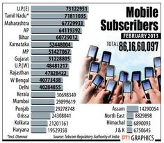 Data from Telecom Regulatory Authority of India (TRAI) showed India had a total of 861.66 million mobile connections as on February 2013, falling by 0.11 per cent from 862.6 million in January 2013. The country's most populous state, Uttar Pradesh, accounts for the largest number of mobile subscribers in the country followed by Tamil Nadu, Maharashtra, Andhra Pradesh and Bihar. Uttar Pradesh witnessed a total of 121.6 million mobile phone connections, followed by Tamil Nadu at 71.81 million.