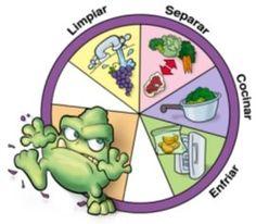 10 mitos sobre manipulación de alimentos
