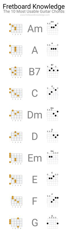 Here are the 10 most usable chords on the guitar in the standard tuning. Beginners learning chords should master these 10 chords before anything else.