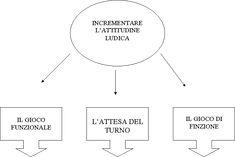 Pei autismo Aba, Chart, Milani, Behance