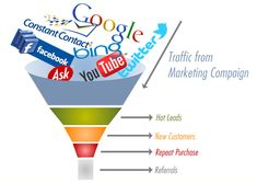 refers to traffic coming to your website, mobile site or mobile app from social networks and social media platforms. For example, a person. Content Marketing, Internet Marketing, Online Marketing, Digital Marketing, Affiliate Marketing, Landing Page Optimization, Search Engine Optimization, Social Media Packages, Search Engine Marketing